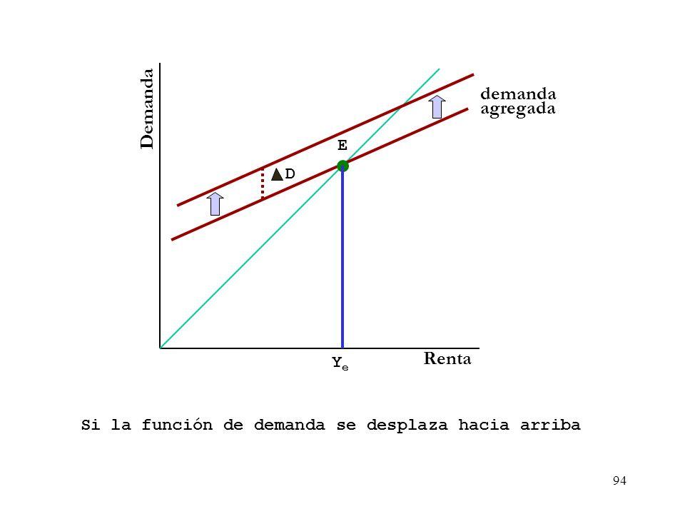 93 Macroeconomía - Gasto Agregado GA PIB Real ($) GA ($) Recta de 45º Ya GAr Cuando por ejemplo, nos encontramos en una situación, donde existe una br