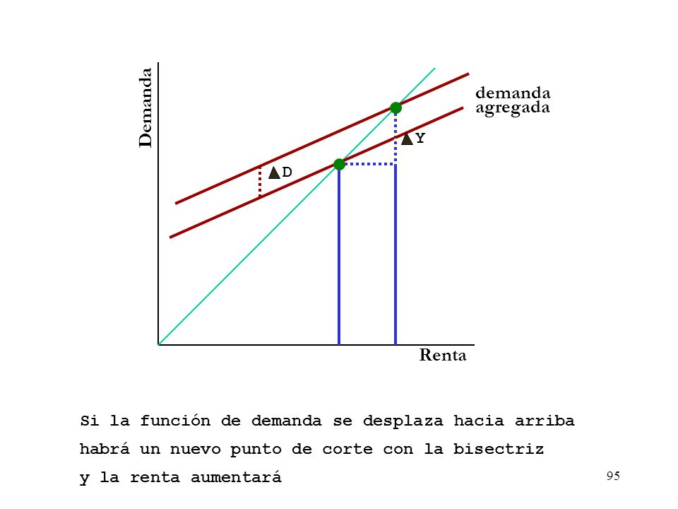 94 Demanda Renta demanda agregada Si la función de demanda se desplaza hacia arriba E YeYe D
