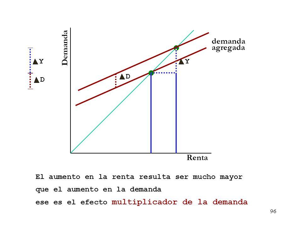 95 Demanda Renta demanda agregada Si la función de demanda se desplaza hacia arriba y la renta aumentará D Y habrá un nuevo punto de corte con la bise