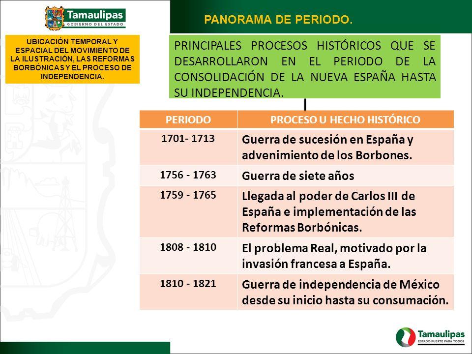 PRINCIPALES PROCESOS HISTÓRICOS QUE SE DESARROLLARON EN EL PERIODO DE LA CONSOLIDACIÓN DE LA NUEVA ESPAÑA HASTA SU INDEPENDENCIA. PERIODOPROCESO U HEC