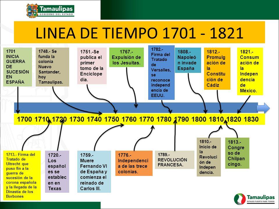 LINEA DE TIEMPO 1701 - 1821 1700 1710 1720 1730 1740 1750 1760 1770 1780 1790 1800 1810 1820 1830 1701 INICIA GUERRA DE SUCESIÓN EN ESPAÑA 1713.- Firm