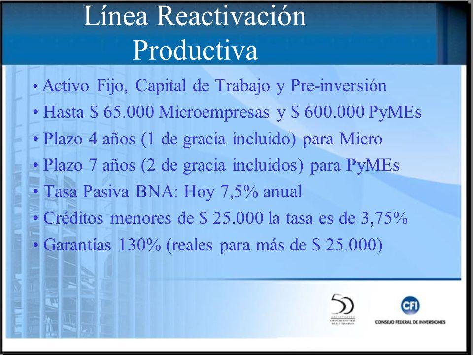 Activo Fijo, Capital de Trabajo y Pre-inversión Hasta $ 65.000 Microempresas y $ 600.000 PyMEs Plazo 4 años (1 de gracia incluido) para Micro Plazo 7 años (2 de gracia incluidos) para PyMEs Tasa Pasiva BNA: Hoy 7,5% anual Créditos menores de $ 25.000 la tasa es de 3,75% Garantías 130% (reales para más de $ 25.000) Línea Reactivación Productiva