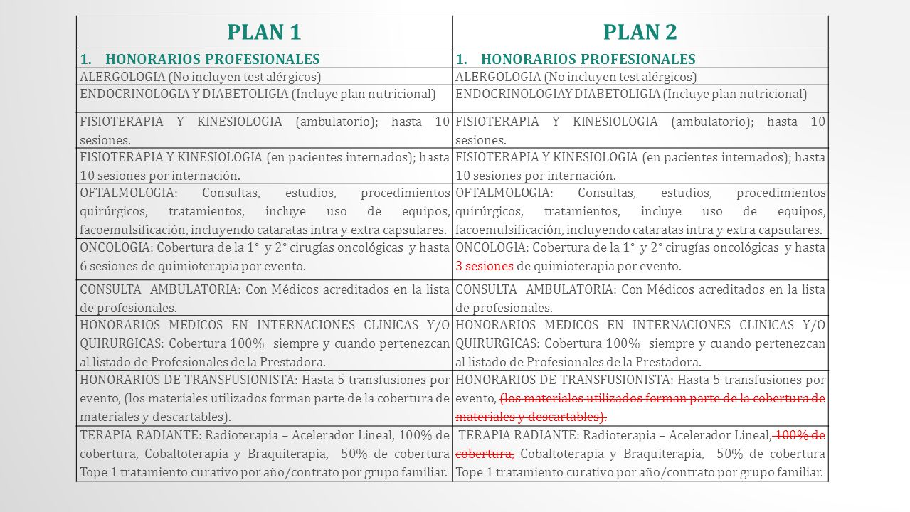 PLAN 1PLAN 2 1.HONORARIOS PROFESIONALES ALERGOLOGIA (No incluyen test alérgicos) ENDOCRINOLOGIA Y DIABETOLIGIA (Incluye plan nutricional) FISIOTERAPIA