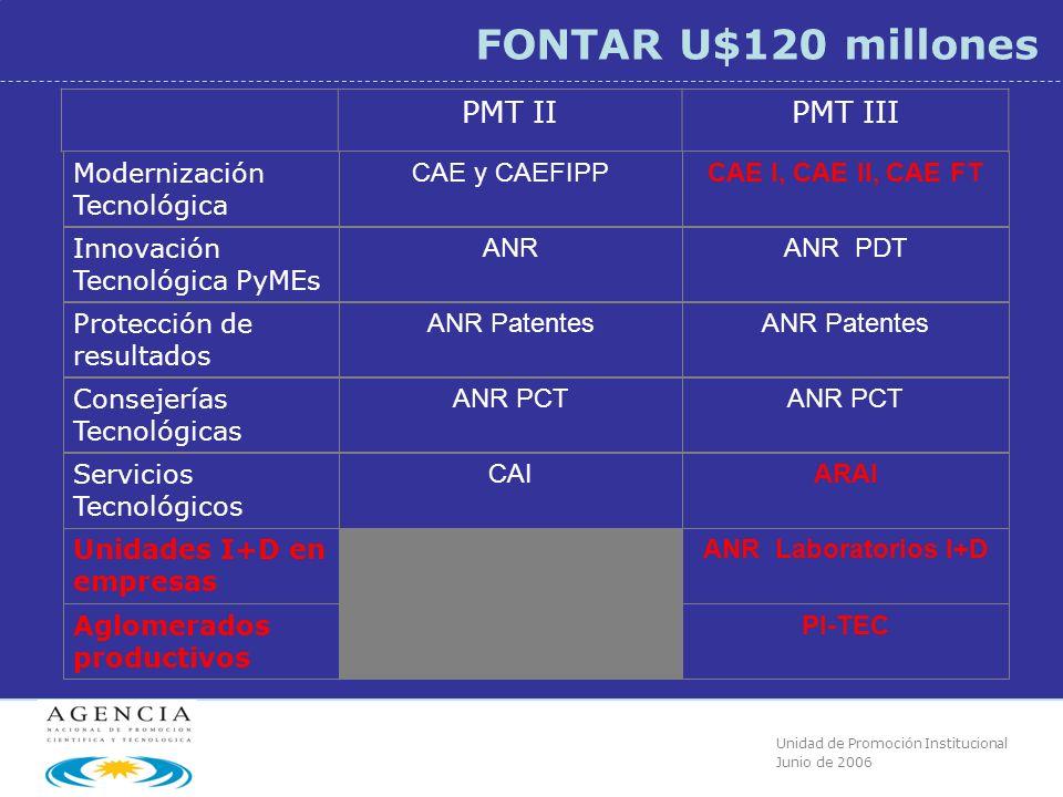 Unidad de Promoción Institucional Junio de 2006 FONTAR U$120 millones PMT IIPMT III Modernización Tecnológica CAE y CAEFIPP......……… CAE I, CAE II, CAE FT ….