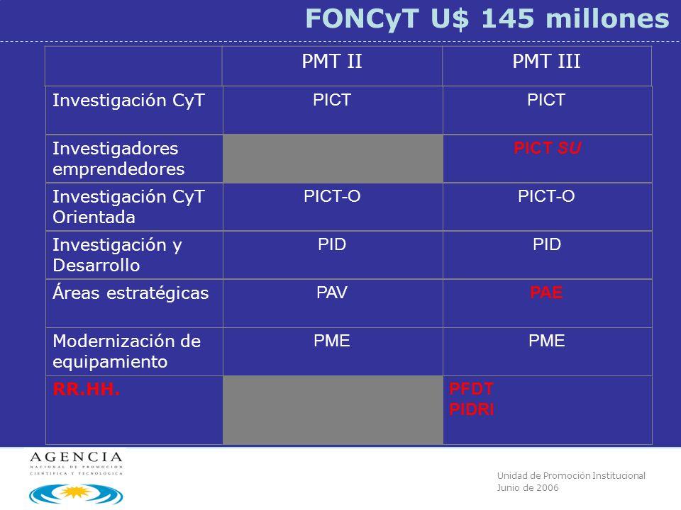 Unidad de Promoción Institucional Junio de 2006 FONCyT U$ 145 millones PMT IIPMT III Investigación CyT..