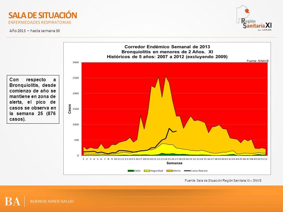 Fuente: Sala de Situación Región Sanitaria XI – SNVS Con respecto a Bronquiolitis, desde comienzo de año se mantiene en zona de alerta, el pico de casos se observa en la semana 25 (876 casos).