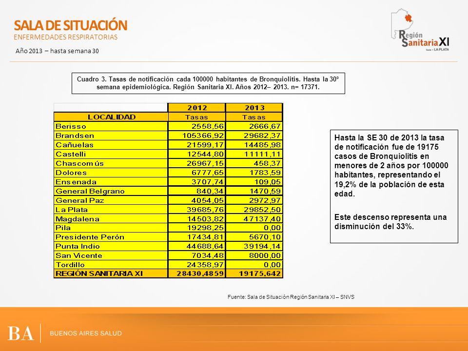 Fuente: Sala de Situación Región Sanitaria XI – SNVS Hasta la SE 30 de 2013 la tasa de notificación fue de 19175 casos de Bronquiolitis en menores de