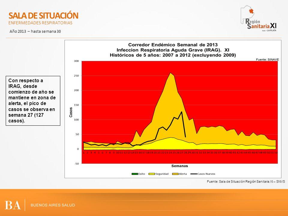 Fuente: Sala de Situación Región Sanitaria XI – SNVS Con respecto a IRAG, desde comienzo de año se mantiene en zona de alerta, el pico de casos se obs