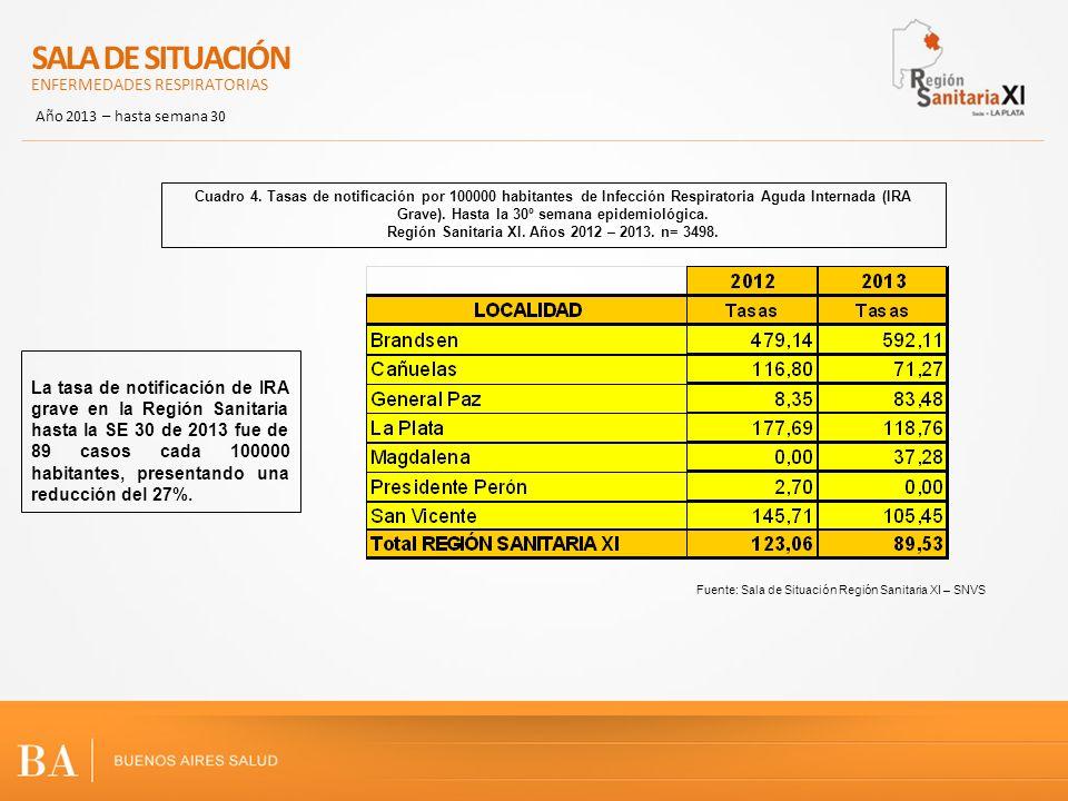 La tasa de notificación de IRA grave en la Región Sanitaria hasta la SE 30 de 2013 fue de 89 casos cada 100000 habitantes, presentando una reducción d