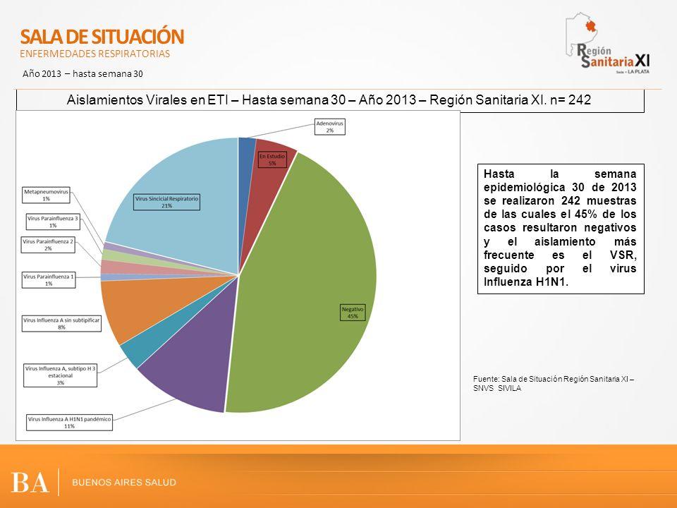 Aislamientos Virales en ETI – Hasta semana 30 – Año 2013 – Región Sanitaria XI. n= 242 SALA DE SITUACIÓN ENFERMEDADES RESPIRATORIAS Año 2013 – hasta s