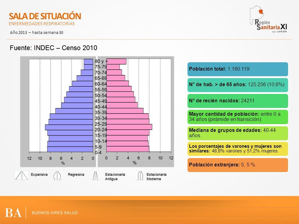 Fuente: Sala de Situación Región Sanitaria XI – SNVS Desde el inicio del año las ETI se encuentran en zona de alerta.