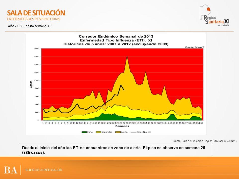 Fuente: Sala de Situación Región Sanitaria XI – SNVS Desde el inicio del año las ETI se encuentran en zona de alerta. El pico se observa en semana 25