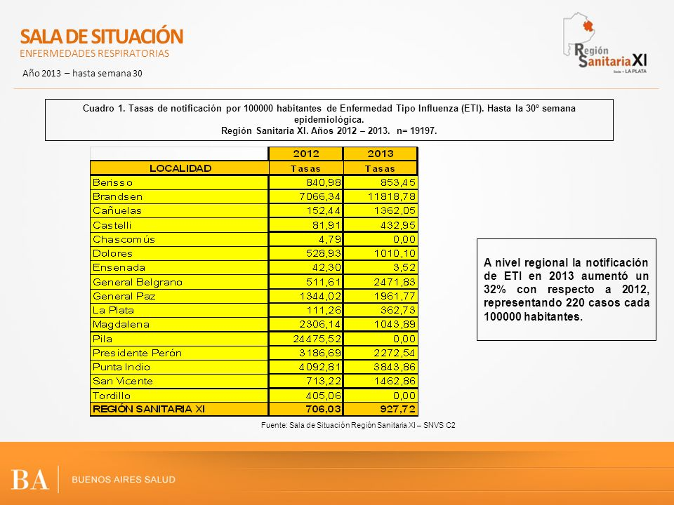 Fuente: Sala de Situación Región Sanitaria XI – SNVS Tasas de notificación por 100000 habitantes de Enfermedad Tipo Influenza (ETI) por municipio.