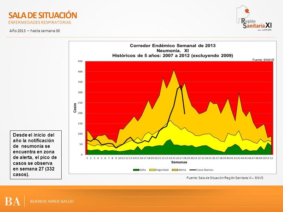 Fuente: Sala de Situación Región Sanitaria XI – SNVS Desde el inicio del año la notificación de neumonía se encuentra en zona de alerta, el pico de casos se observa en semana 27 (332 casos).