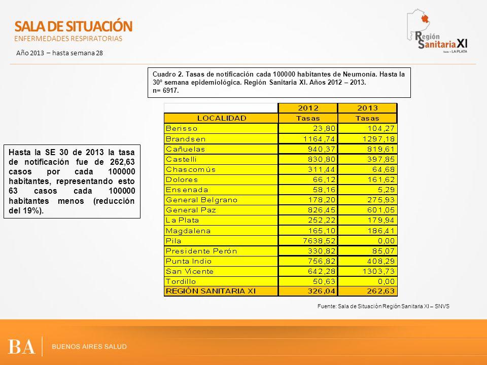 Fuente: Sala de Situación Región Sanitaria XI – SNVS Hasta la SE 30 de 2013 la tasa de notificación fue de 262,63 casos por cada 100000 habitantes, re