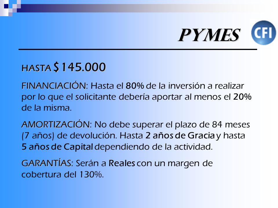 PYMES PYMES HASTA $145.000 FINANCIACIÓN FINANCIACIÓN: Hasta el 80% de la inversión a realizar por lo que el solicitante debería aportar al menos el 20% de la misma.