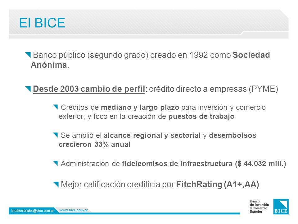 Banco público (segundo grado) creado en 1992 como Sociedad Anónima. Desde 2003 cambio de perfil: crédito directo a empresas (PYME) Créditos de mediano