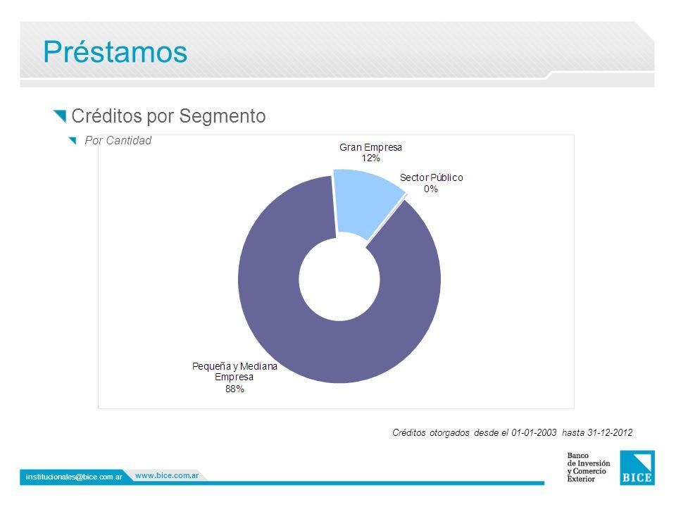 Préstamos institucionales@bice.com.ar www.bice.com.ar Créditos por Segmento Créditos otorgados desde el 01-01-2003 hasta 31-12-2012 Por Cantidad