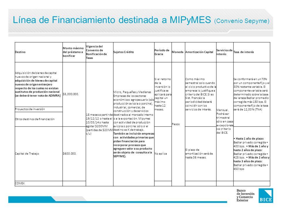 Línea de Financiamiento destinada a MIPyMES (Convenio Sepyme) Destino Monto máximo del préstamo a bonificar Vigencia del Convenio de Bonificación de T