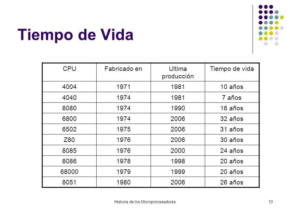 Historia de los Microprocesadores13 Tiempo de Vida CPUFabricado enUltima producción Tiempo de vida 40041971198110 años 4040197419817 años 808019741990