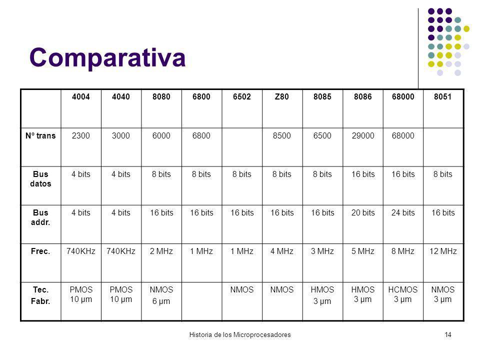 Historia de los Microprocesadores14 Comparativa 40044040808068006502Z8080858086680008051 Nº trans2300300060006800850065002900068000 Bus datos 4 bits 8 bits 16 bits 8 bits Bus addr.