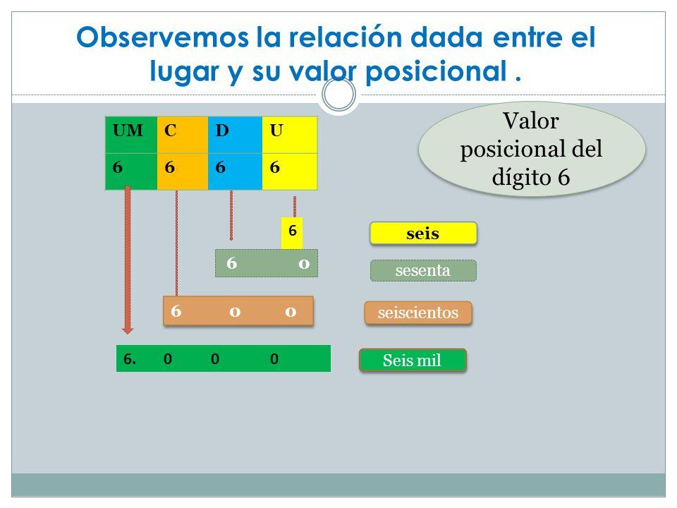 Observemos el siguiente ejemplo En este ejemplo te puedes dar cuenta que la unidad 1 ocupa el primer lugar de derecha a izquierda y que la unidad de mil ocupa la cuarta posición.