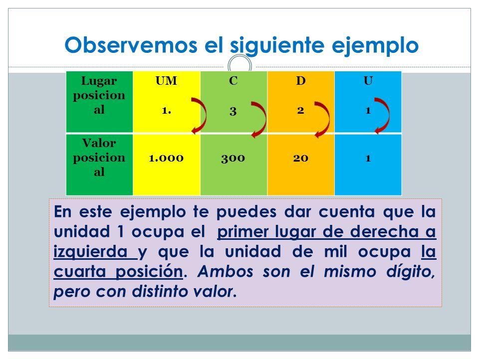 Observemos el siguiente ejemplo En este ejemplo te puedes dar cuenta que la unidad 1 ocupa el primer lugar de derecha a izquierda y que la unidad de m