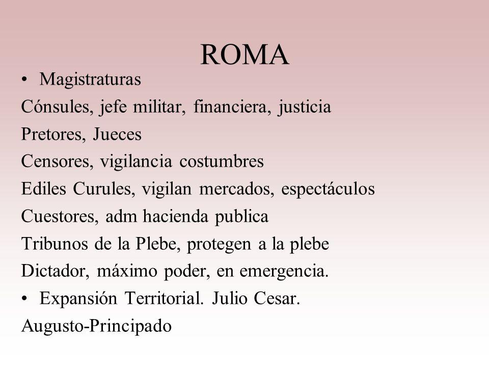 ROMA Peninsula Italica. Etruscos. IMPERIO. Rey. PatriciosPlebeyosEsclavos Comicios Curias Senado, Paters REPUBLICA. Estructura Organizada Comicios: Cu