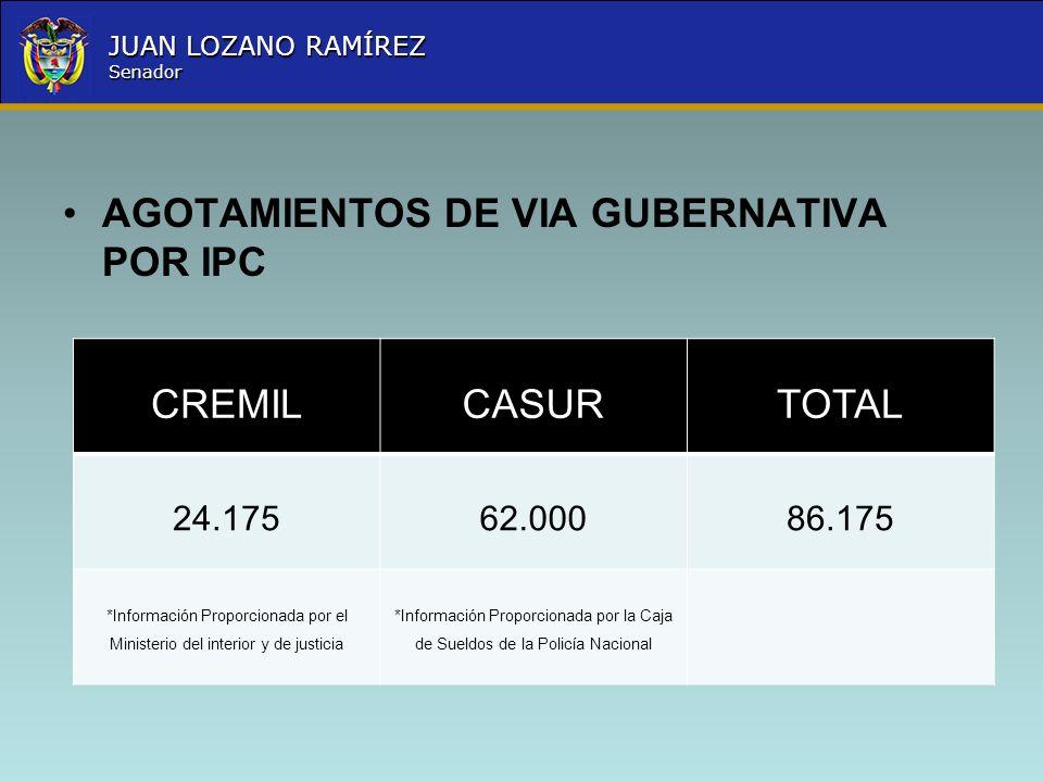 Nombre la Entidad República de Colombia JUAN LOZANO RAMÍREZ Senador AGOTAMIENTOS DE VIA GUBERNATIVA POR IPC CREMILCASURTOTAL 24.17562.00086.175 *Infor