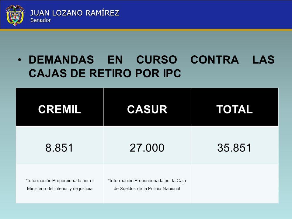 Nombre la Entidad República de Colombia JUAN LOZANO RAMÍREZ Senador DEMANDAS EN CURSO CONTRA LAS CAJAS DE RETIRO POR IPC CREMILCASURTOTAL 8.85127.0003