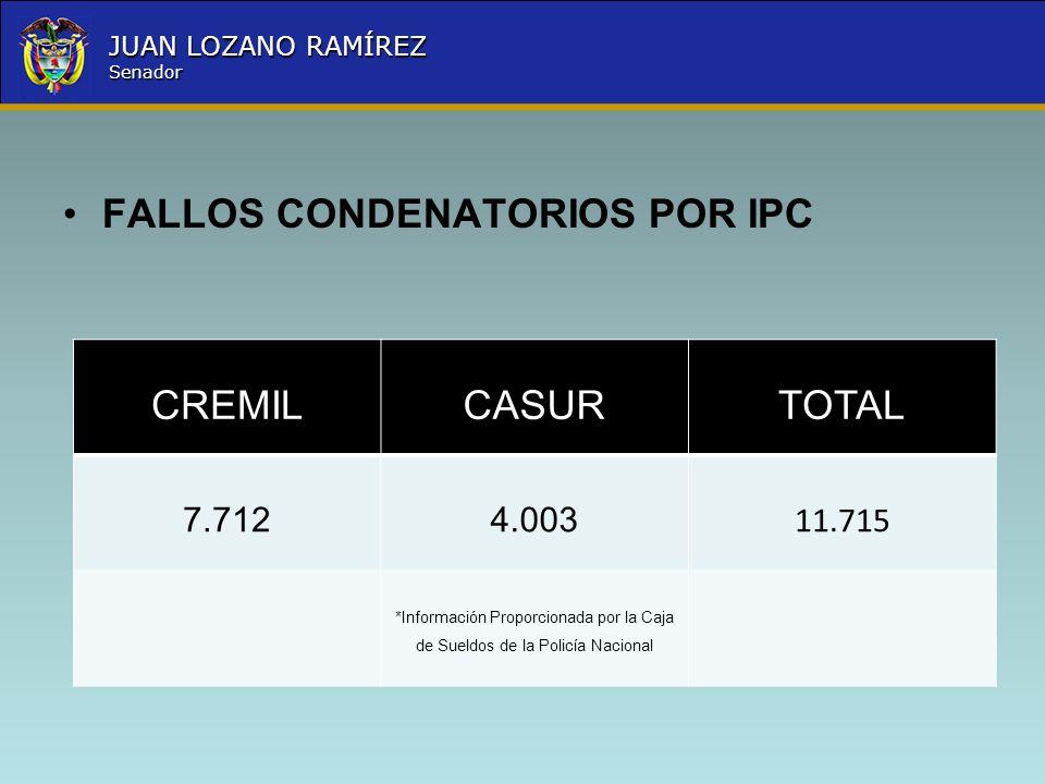 Nombre la Entidad República de Colombia JUAN LOZANO RAMÍREZ Senador FALLOS CONDENATORIOS POR IPC CREMILCASURTOTAL 7.7124.003 11.715 *Información Propo