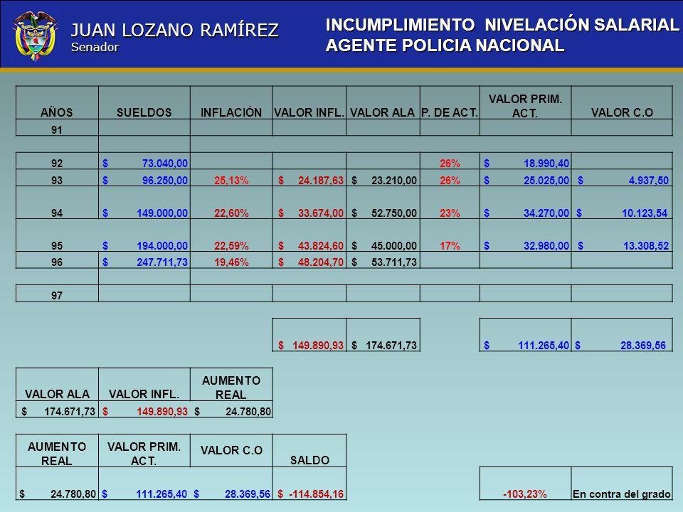 Nombre la Entidad República de Colombia JUAN LOZANO RAMÍREZ Senador AÑOSSUELDOSINFLACIÓNVALOR INFL.VALOR ALAP. DE ACT. VALOR PRIM. ACT.VALOR C.O 91 92