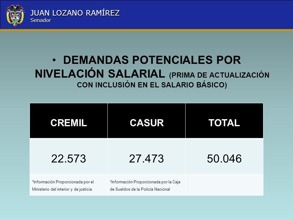 Nombre la Entidad República de Colombia JUAN LOZANO RAMÍREZ Senador DEMANDAS POTENCIALES POR NIVELACIÓN SALARIAL (PRIMA DE ACTUALIZACIÓN CON INCLUSIÓN