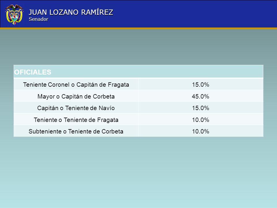 Nombre la Entidad República de Colombia JUAN LOZANO RAMÍREZ Senador OFICIALES Teniente Coronel o Capitán de Fragata15.0% Mayor o Capitán de Corbeta45.