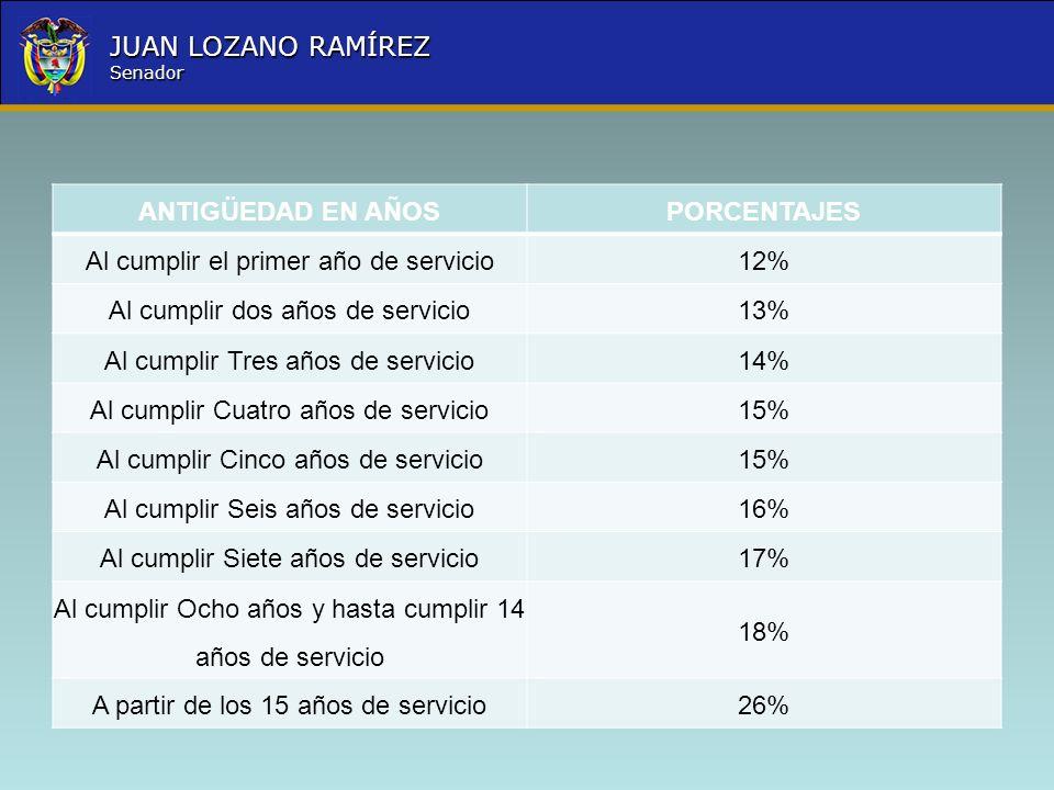 Nombre la Entidad República de Colombia JUAN LOZANO RAMÍREZ Senador ANTIGÜEDAD EN AÑOSPORCENTAJES Al cumplir el primer año de servicio12% Al cumplir d