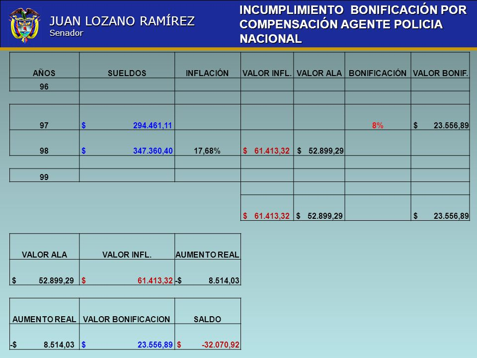 Nombre la Entidad República de Colombia JUAN LOZANO RAMÍREZ Senador AÑOSSUELDOSINFLACIÓNVALOR INFL.VALOR ALABONIFICACIÓNVALOR BONIF. 96 97 $ 294.461,1