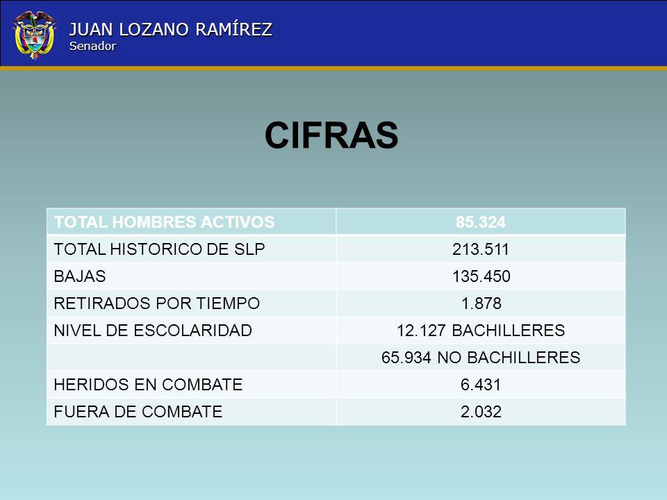 Nombre la Entidad República de Colombia JUAN LOZANO RAMÍREZ Senador CIFRAS TOTAL HOMBRES ACTIVOS85.324 TOTAL HISTORICO DE SLP213.511 BAJAS135.450 RETI
