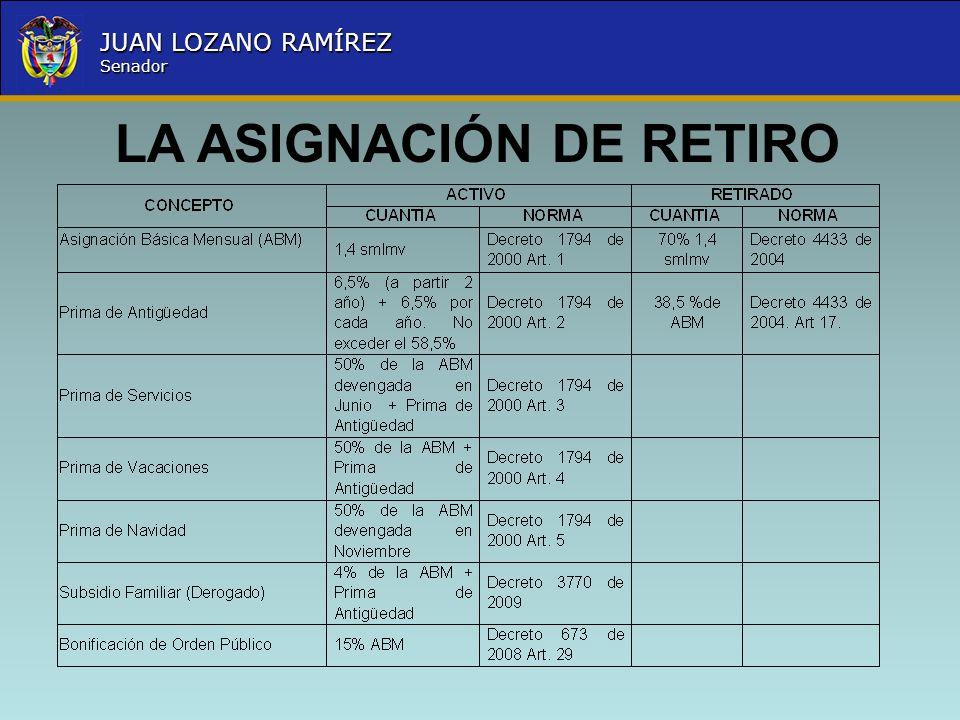 Nombre la Entidad República de Colombia JUAN LOZANO RAMÍREZ Senador LA ASIGNACIÓN DE RETIRO
