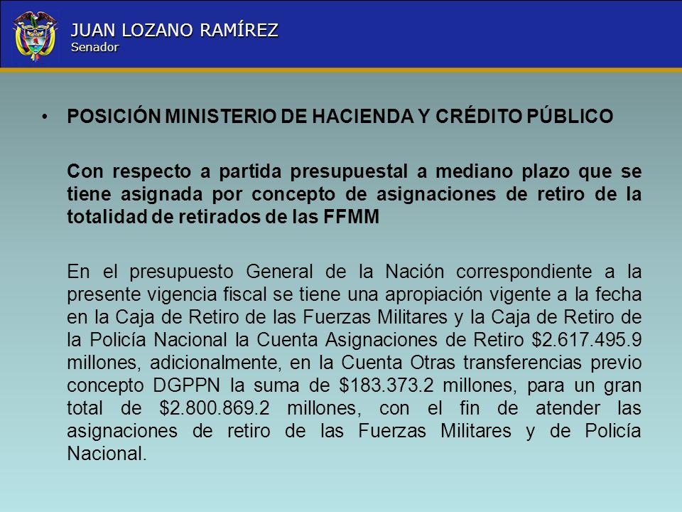 Nombre la Entidad República de Colombia JUAN LOZANO RAMÍREZ Senador POSICIÓN MINISTERIO DE HACIENDA Y CRÉDITO PÚBLICO Con respecto a partida presupues