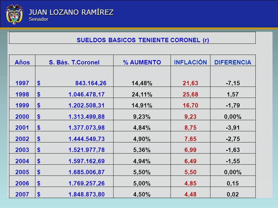 Nombre la Entidad República de Colombia JUAN LOZANO RAMÍREZ Senador SUELDOS BASICOS TENIENTE CORONEL (r) AñosS. Bás. T.Coronel% AUMENTOINFLACIÓNDIFERE