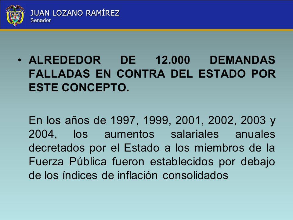 Nombre la Entidad República de Colombia JUAN LOZANO RAMÍREZ Senador ALREDEDOR DE 12.000 DEMANDAS FALLADAS EN CONTRA DEL ESTADO POR ESTE CONCEPTO. En l