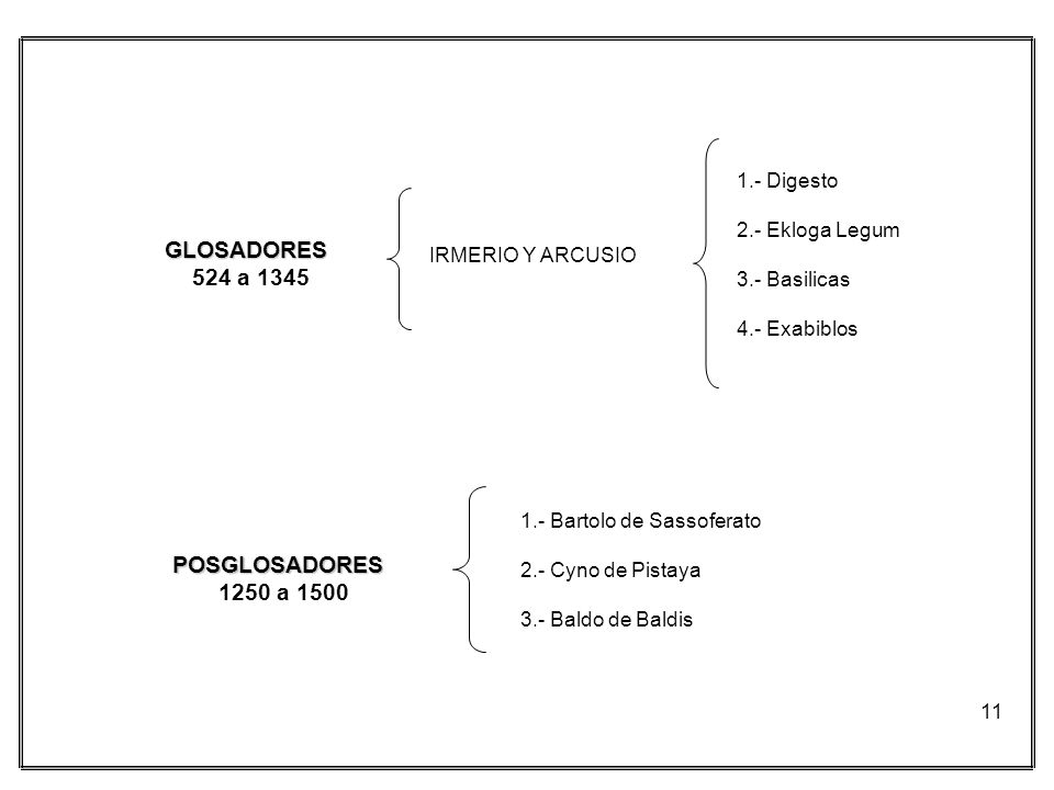 11 GLOSADORES 524 a 1345 IRMERIO Y ARCUSIO 1.- Digesto 2.- Ekloga Legum 3.- Basilicas 4.- Exabiblos POSGLOSADORES 1250 a 1500 1.- Bartolo de Sassofera