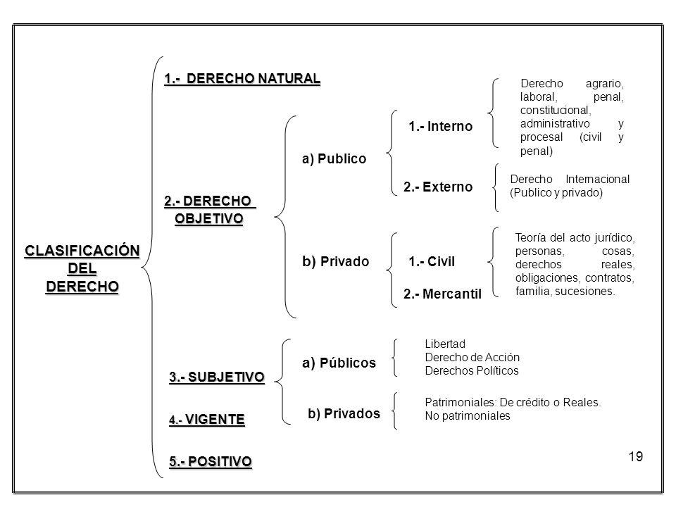 19 1.- DERECHO NATURAL 2.- DERECHO OBJETIVO 3.- SUBJETIVO 4.- VIGENTE 5.- POSITIVO a) Publico b) Privado 1.- Interno 2.- Externo Derecho agrario, labo