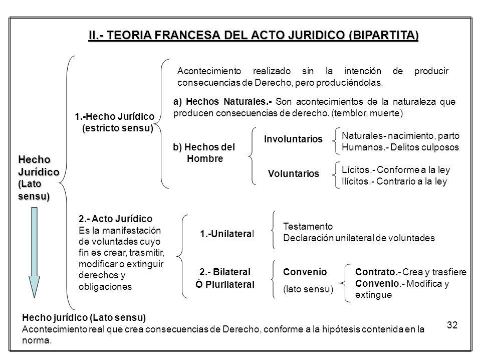 32 II.- TEORIA FRANCESA DEL ACTO JURIDICO (BIPARTITA) HechoJurídico (Lato sensu) 1.-Hecho Jurídico (estricto sensu) Acontecimiento realizado sin la in