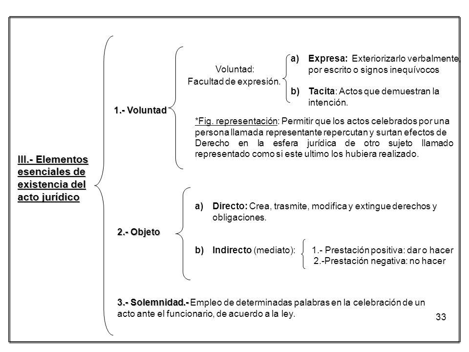 33 III.- Elementos esenciales de existencia del acto jurídico Voluntad: Facultad de expresión. a)Expresa: Exteriorizarlo verbalmente, por escrito o si