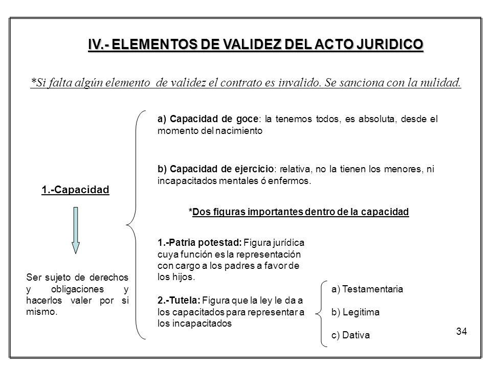 34 IV.- ELEMENTOS DE VALIDEZ DEL ACTO JURIDICO Ser sujeto de derechos y obligaciones y hacerlos valer por si mismo. *Si falta algún elemento de valide