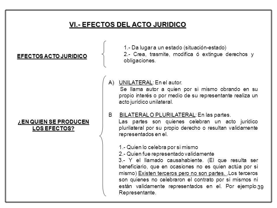 39 EFECTOS ACTO JURIDICO 1.- Da lugar a un estado (situación-estado) 2.- Crea, trasmite, modifica ó extingue derechos y obligaciones. ¿EN QUIEN SE PRO