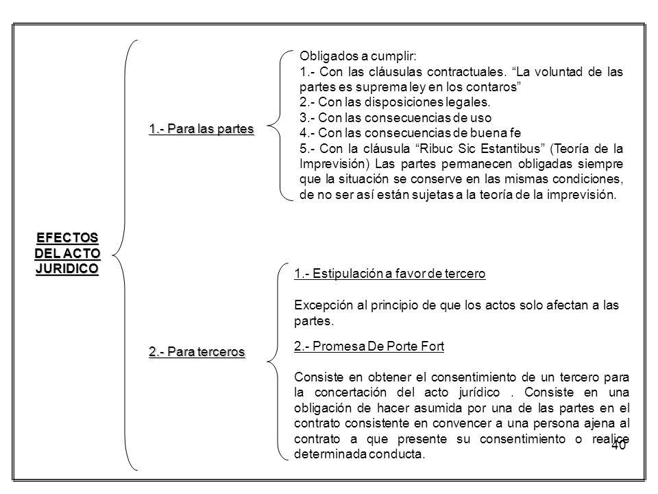 40 EFECTOS DEL ACTO JURIDICO 1.- Para las partes Obligados a cumplir: 1.- Con las cláusulas contractuales. La voluntad de las partes es suprema ley en