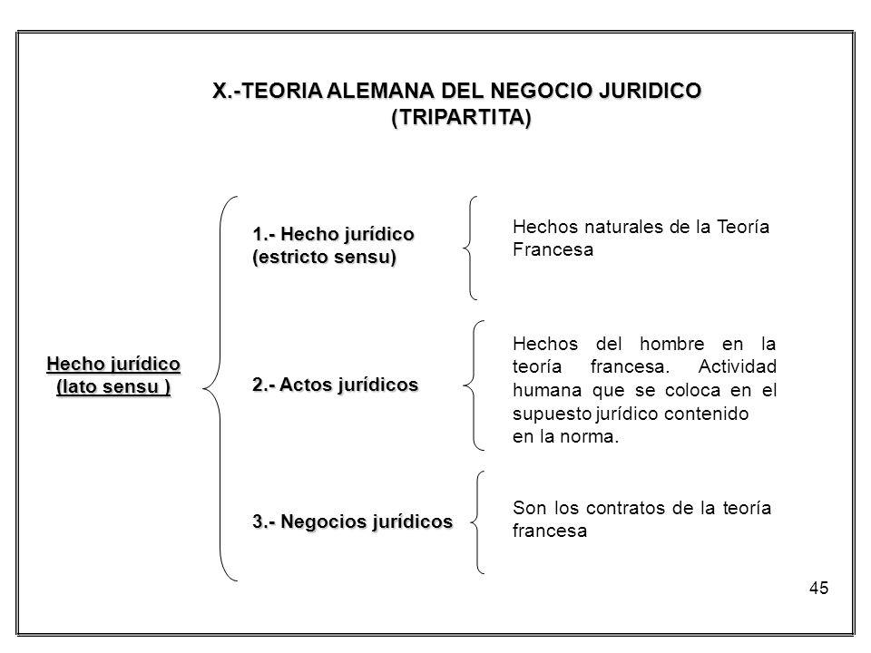 45 X.-TEORIA ALEMANA DEL NEGOCIO JURIDICO (TRIPARTITA) Hecho jurídico (lato sensu ) 1.- Hecho jurídico (estricto sensu) 2.- Actos jurídicos 3.- Negoci