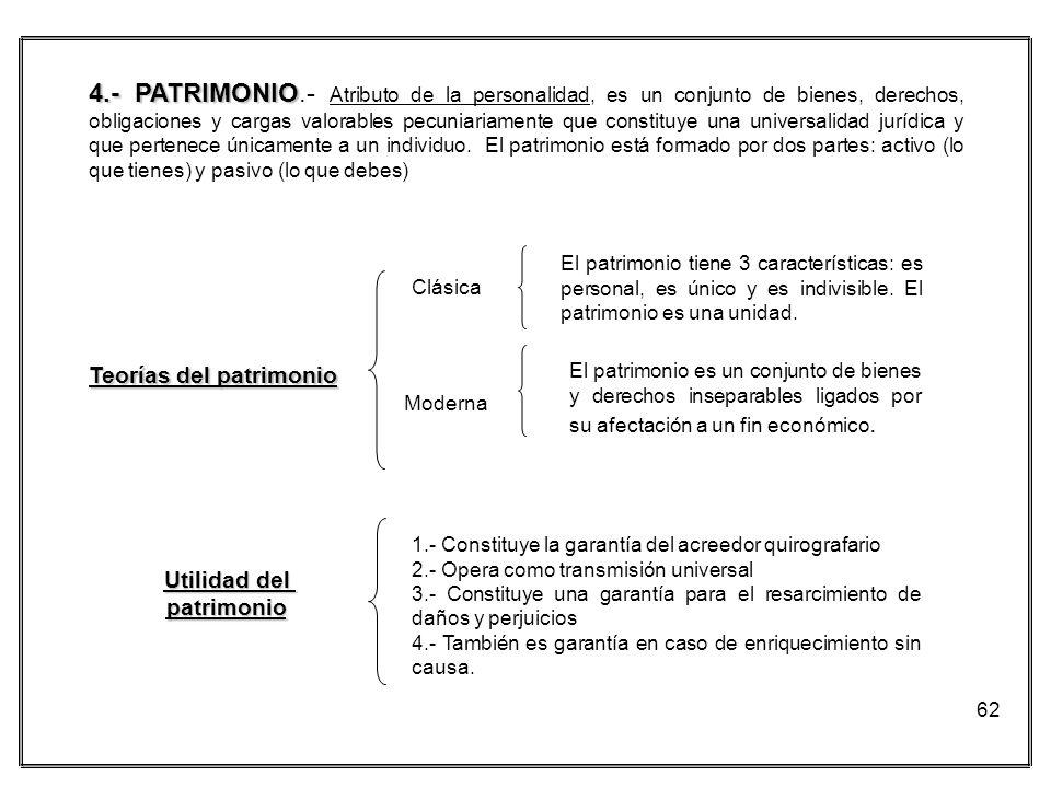 62 4.- PATRIMONIO 4.- PATRIMONIO.- Atributo de la personalidad, es un conjunto de bienes, derechos, obligaciones y cargas valorables pecuniariamente q